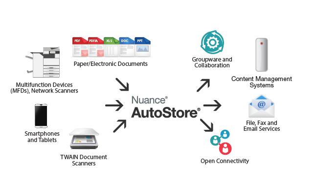 AutoStore