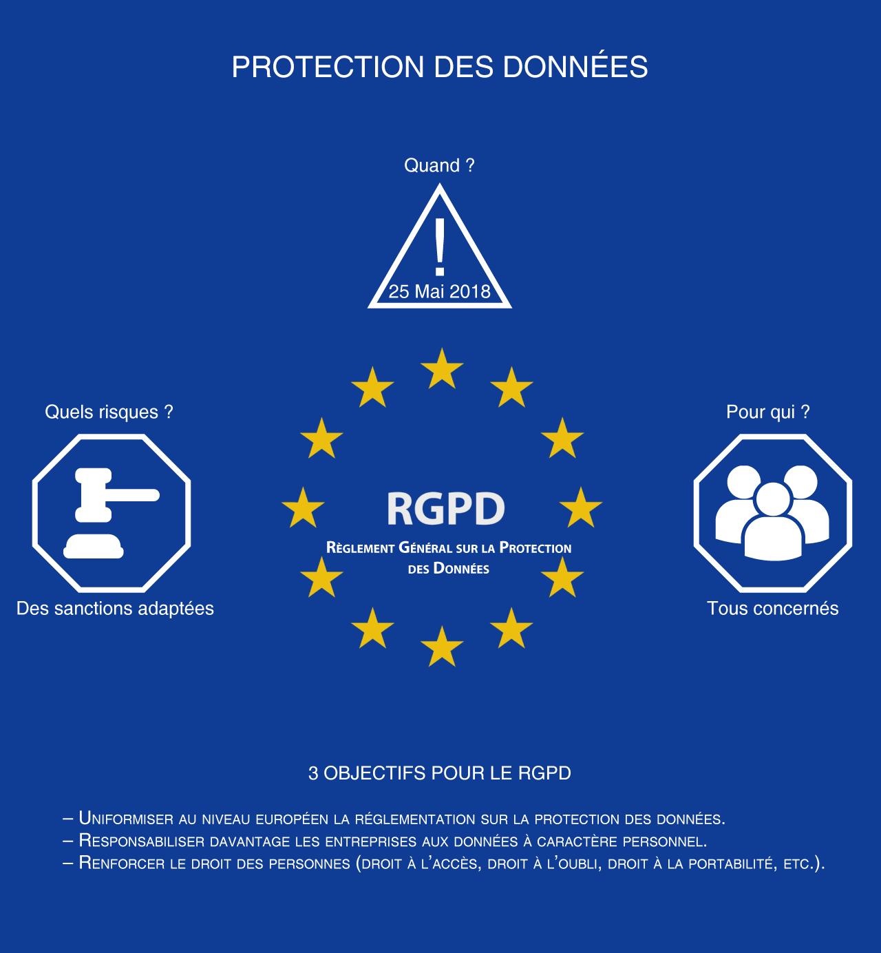 Schéma RGPD